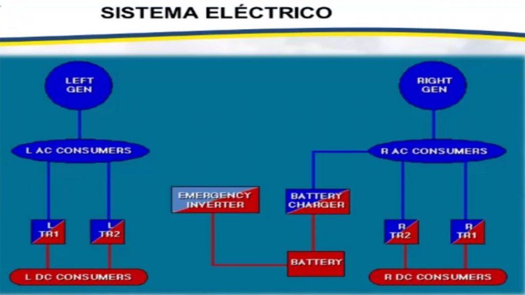 sistema electrico de una aeronave