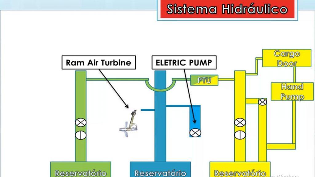 sistema hidraulico de una aeronave